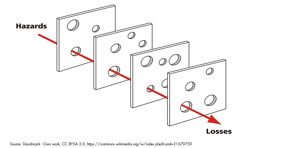 The Swiss cheese model: hazards / losses